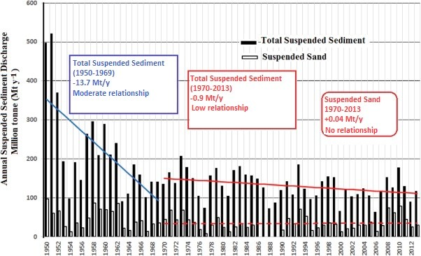 (2)Annual total suspended sediment and suspended sand loads in the Mississippi River at Tarbert Landing showing relationship between 1950-1969 and 1970-2013, modified from Meade and Moody (2010). Image modified from Kemp et al. 2016